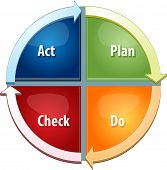 foto of plan-do-check-act  - business strategy concept infographic diagram illustration of plan do act check steps to success vector - JPG