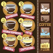 ������, ������: Coffee beverages types and preparation