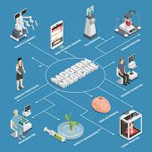 Future Medical Technologies Isometric Flowchart With Brain Neuron Interface Robotic Surgeon Genetic  poster