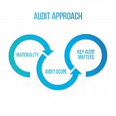 Audit Approach Arrows, Materiality, Audit Scope, Key Audit Matters. Sharing Economy Concept, Financi poster