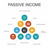 Passive Income Infographic 10 Steps Concept.affiliate Marketing, Dividend Income, Online Store, Rent poster