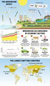 Global Greenhouse Gases Emission And Their Characteristics poster