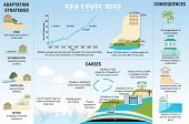 Causes, Risks And Adaptation Strategies For Sea Level Rising poster