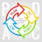 picture of plan-do-check-act  - PDCA management method diagram with arrows in circle and tags plan do check and act - JPG