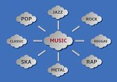 pic of pop star  - Music style icon set - JPG