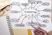 stock photo of marketing strategy  - Marketing strategy concept  - JPG