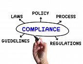 stock photo of obey  - Compliance Diagram Meaning Obeying Rules And Guidelines - JPG