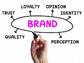 picture of loyalty  - Brand Diagram Showing Company Identity And Loyalty - JPG