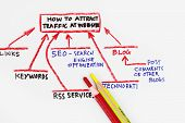 foto of cpa  - A bunch of traffic sources going directly to your website - JPG