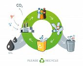 stock photo of carbon-dioxide  - Life cycle of plastics recycling simplified scheme illustration in cartoon style showing transformation of oil to plastic bottle products - JPG