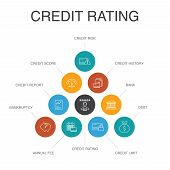 Credit Rating Infographic 10 Steps Concept. Credit Risk, Credit Score, Bankruptcy, Annual Fee Simple poster