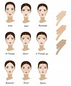Contour And Makeup Highlights. Contour Shape Of The Face Make-up. Fashion Illustration. Flat Design. poster