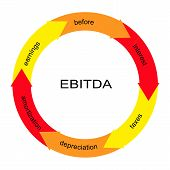 picture of amortization  - EBITDA Word Circle Concept with great terms such as earnings depreciation taxes and more - JPG