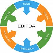 picture of amortization  - EBITDA Word Circle wheel Concept with great terms such as earnings depreciation taxes and more - JPG