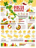 Pasta Infographic Of Italian Food Statistics. Vector Charts And Graphs With Italian Pasta Consumptio poster