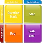 picture of cash cow  - business strategy concept infographic diagram illustration of growth share matrix - JPG