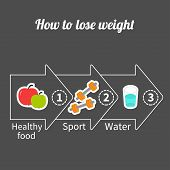 stock photo of outline  - Three step weight loss infographic - JPG