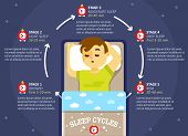 Sleep Cycle Infographics, Vector Education Diagram, Poster poster
