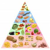 image of food pyramid  - Food pyramid - JPG