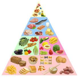 image of food pyramid  - Food pyramid - JPG