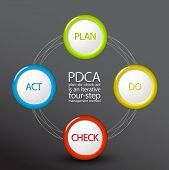 image of plan-do-check-act  - Vector PDCA  - JPG