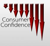 picture of macroeconomics  - Chart illustrating Consumer Confidence drop macroeconomic indicator concept - JPG