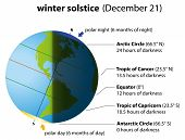 Winter Solstice America