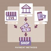 stock photo of payment methods  - flat design style concept of payment methods - JPG