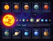 Realistic Solar System With Planets And Satellites. Astronomy And Astrophysics Banner With Nine Plan poster