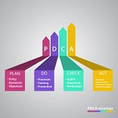 picture of plan-do-check-act  - Vector dark PDCA Plan Do Check Act  diagram - JPG