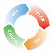 Plan Do Check Act Cycle Diagram poster