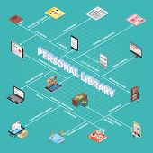 Reading And Library Flowchart With Personal Library Symbols Isometric Vector Illustration poster