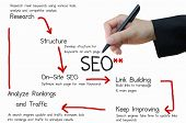 picture of writing  - Business hand writing SEO process by using diagram - JPG