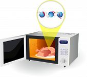 stock photo of friction  - microwave oven and water molecules - JPG