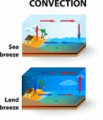 ������, ������: Convection Land Breeze and Sea Breeze