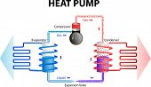 image of air conditioner  - heat pump works by extracting energy stored in the ground or water and converts this in a building heating system - JPG