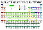 Tabla Periodica De Los Elementos -periodic Table Of Elements In Spanish Language-   In Full Color Wi poster