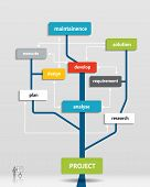 picture of descriptive  - Project business plan tree  - JPG