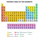 stock photo of periodic table elements  - Periodic Table of the Elements - JPG