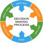 Decision Making Process Word Circle Concept