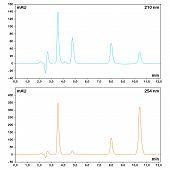 stock photo of hplc  - HPLC chromatograms measured at different wavelengths - JPG