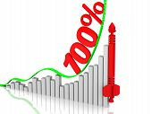 Graph Of Rapid Growth. Growth Of Hundred Percentages. Graph Of Rapid Growth With Red Inscription 100 poster
