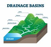 Drainage Basins Vector Illustration. Labeled Educational Rain Water Scheme. Geological Precipitation poster