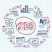 picture of drow  - Doodle hand drow scheme main activities related to seo with sketchy icons on Notepaper - JPG