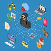 Hacker Activity Isometric Concept. Hacking And Phishing. Hacker Steals Password, Credit Card And Ema poster
