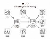 Mrp Vector Illustration. Labeled Material Requirements Planning System. Outlined Stock Inventory Dem poster