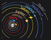 stock photo of planetarium  - Solar system planet scheme with distances and orbits - JPG