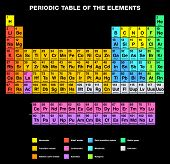 foto of periodic table elements  - Periodic Table of the Elements - JPG