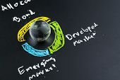 Global Asset Allocation Investment Concept, Decoration Globe With Usa Map On Chalkboard With Chalk D poster