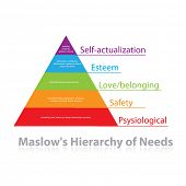stock photo of hierarchy  - Maslow - JPG